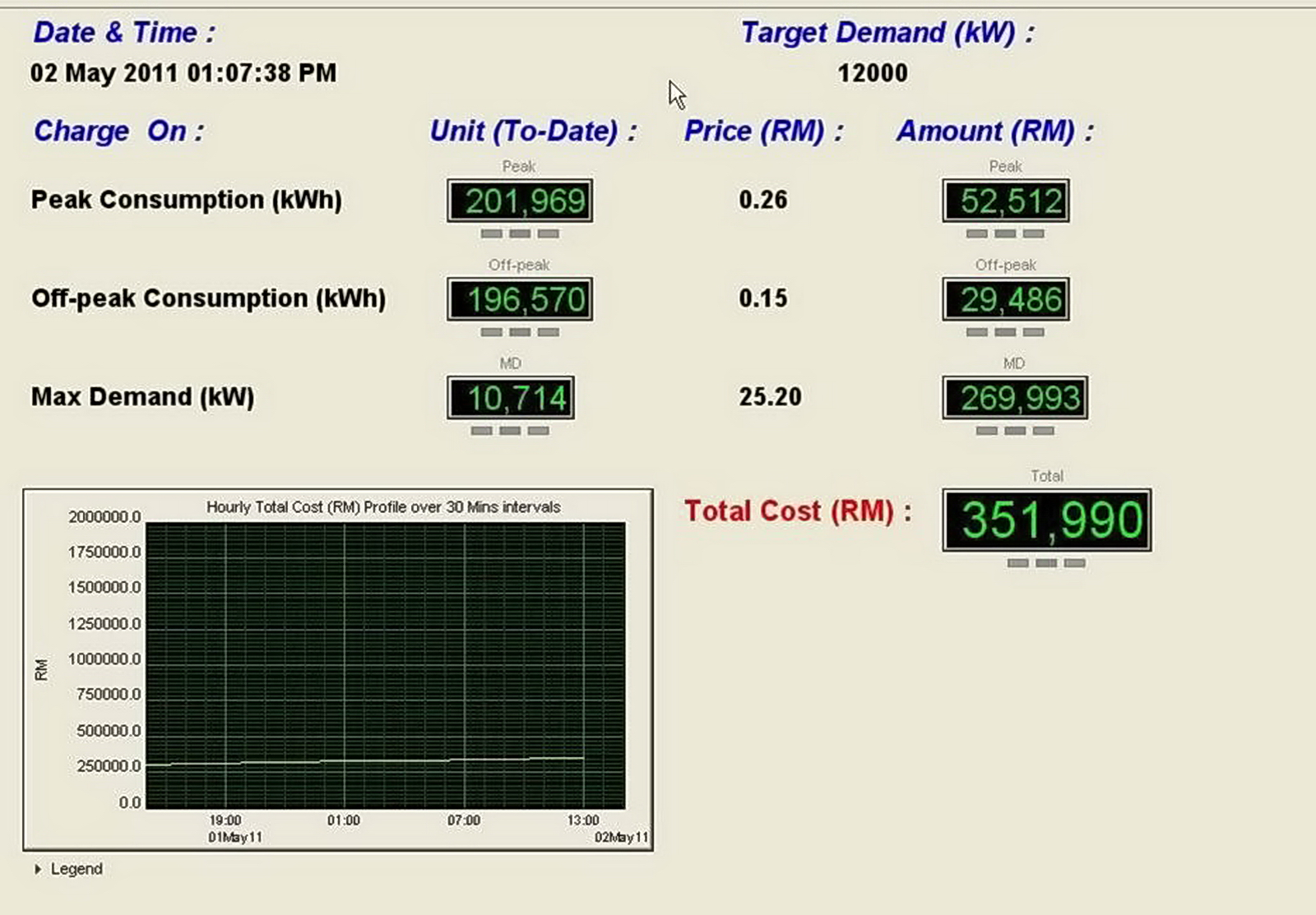 system generated real time costing for maximum demand