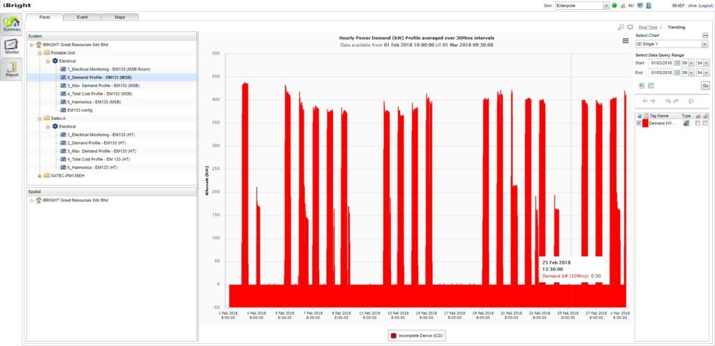 Data captured from the TNB meter monitoring