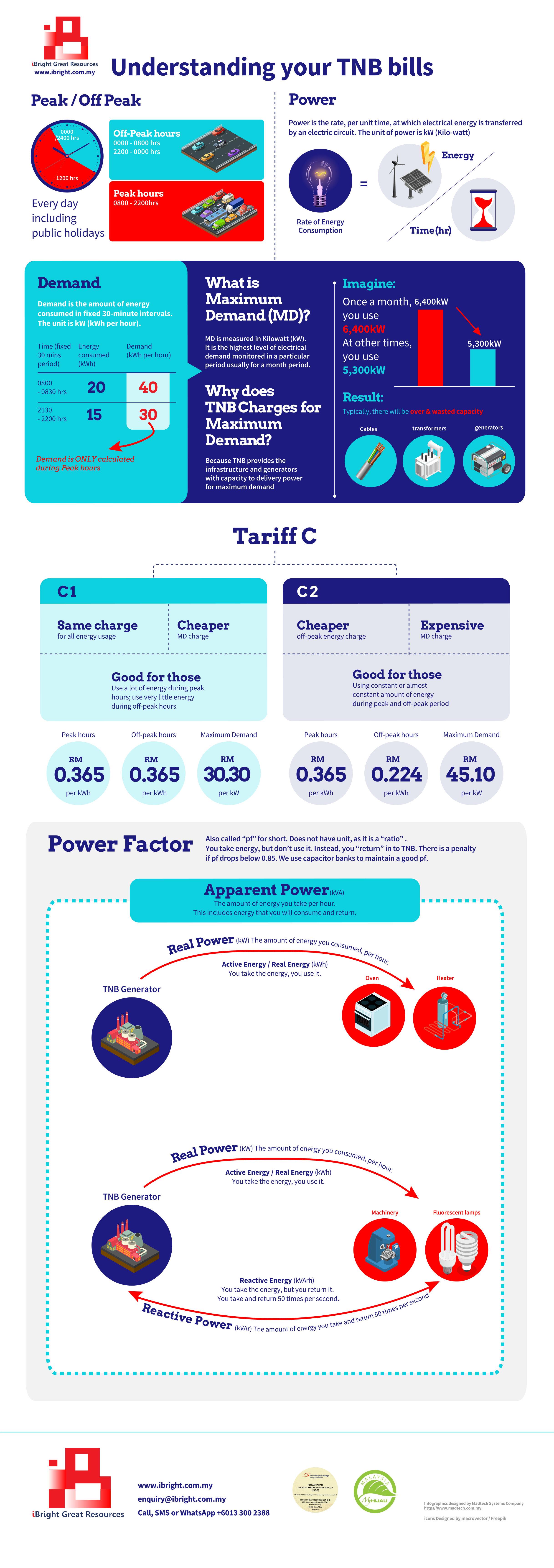 Understanding your TNB electricity bills infographic
